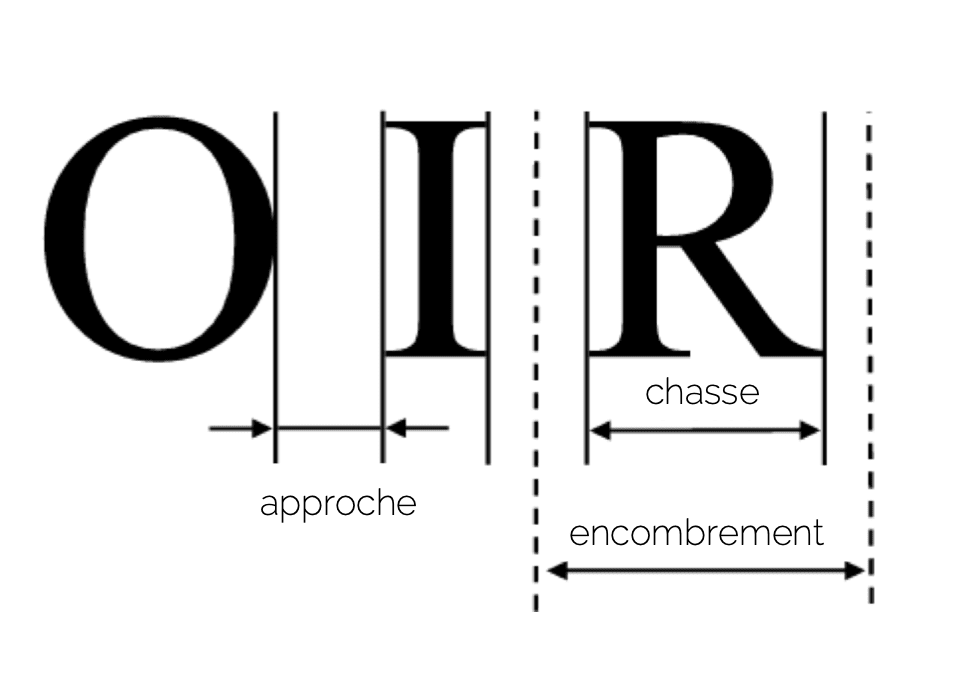 approche chasse encombrement typo typographie police écriture