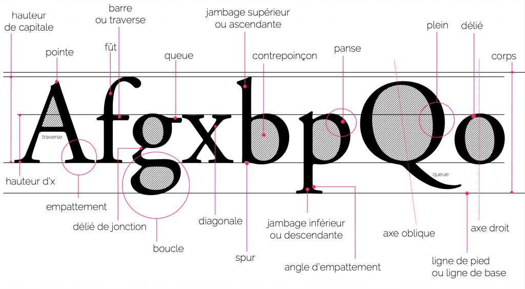 polices écriture typo typographie jambage